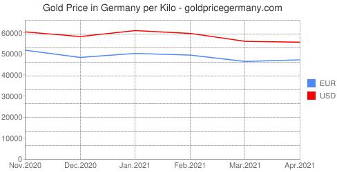 منحني سعر كيلو الذهب آخر 6 أشهر