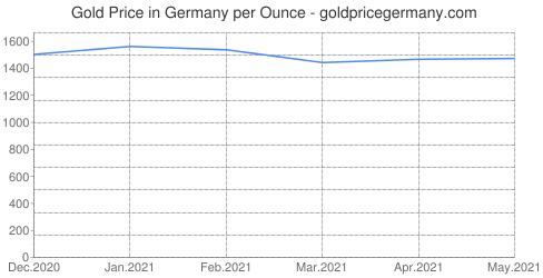 منحني سعر الذهب في ألمانيا باليورو آخر 6 أشهر